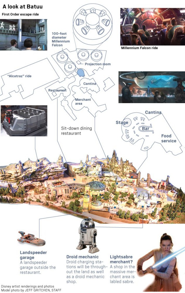 Blueprints for Star Wars: Galaxy's Edge at Disneyland Show
