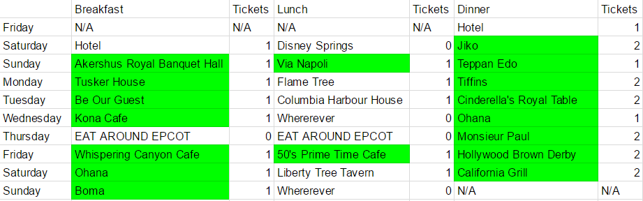 I may have enjoyed planning my meals too much. Don't worry: I changed this so I wouldn't explode from eating all the food