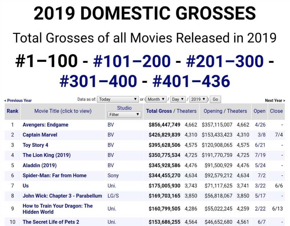WDS-2019-top-grossing-films